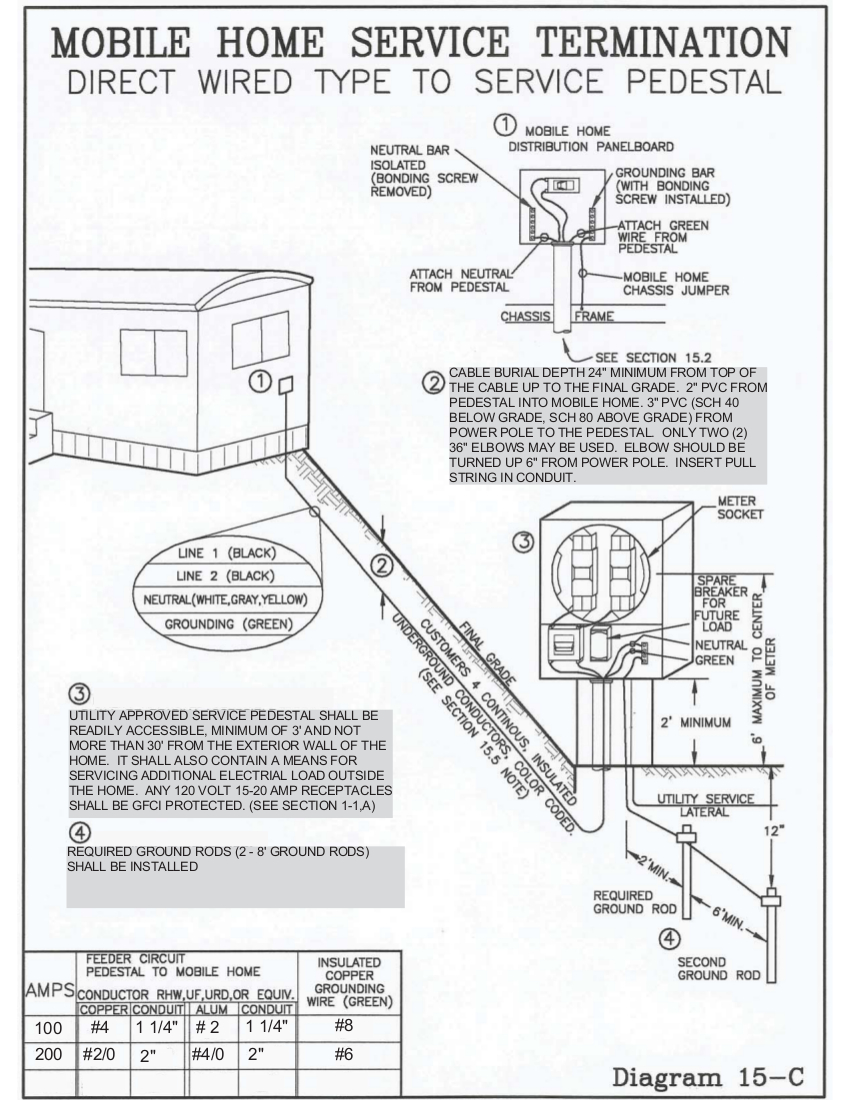 Mobile Home Service to Pedestal | Fleming Mason Energy Cooperative on service diagram, mobile home grounding diagrams, mobile home duct diagram, mobile home roof diagram, mobile home suspension, wire diagram, mobile home furnace diagram, mobile home brakes, mobile home fuel tank, mobile vision wire color, mobile home power pole diagram, mobile home block diagrams, mobile home framing diagram, mobile home circuit diagram, mobile home brochure, mobile home electrical, installation diagram, mobile home serial number, mobile home building diagram, mobile home breaker box diagram,